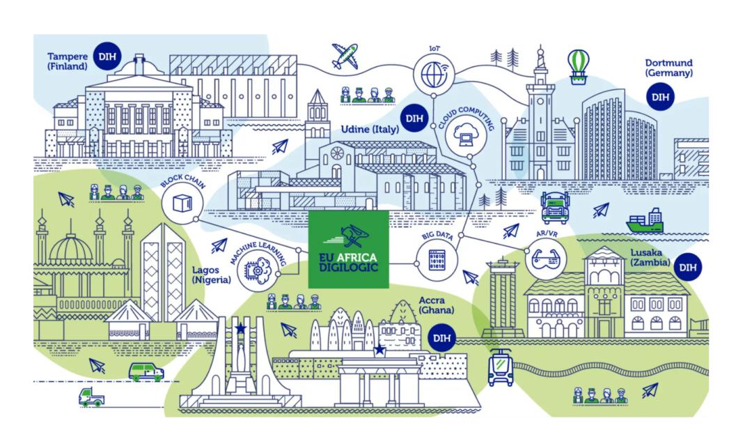 Digital Hub Logistics builds bridge between European and African innovators with DIGILOGIC
